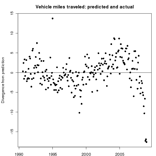 Comparison of a regression model of vehicle miles driven with the actual value