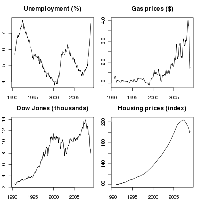 Economic variables, 1990-2009